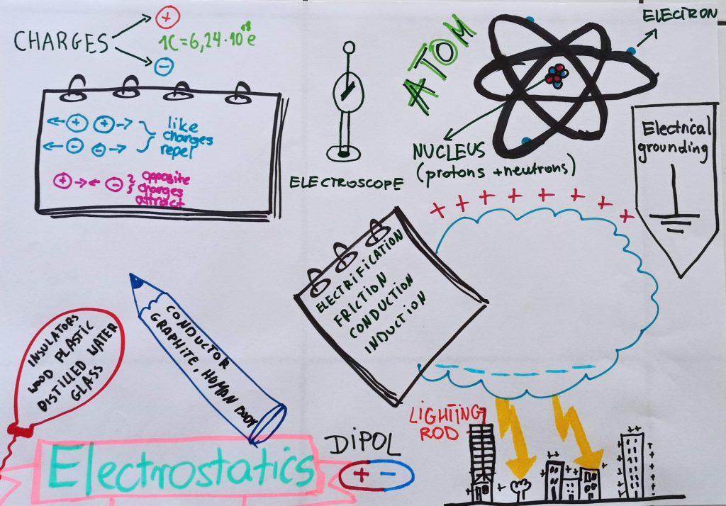Lekcje w naszej szkole